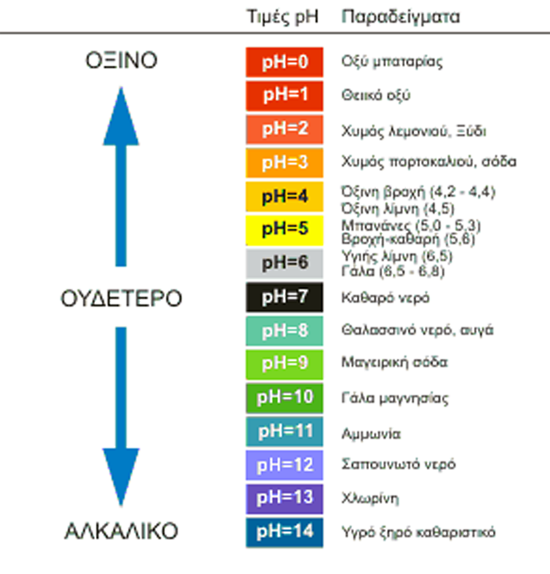 H Κλίμακα pH
